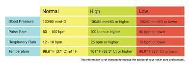 Pulse Chart For Adults Vital Signs Chart For Adults Bedowntowndaytona Com