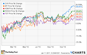 Chevron Corp Organizational Chart Created By Wikiorgcharts Free Org