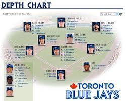 Depth Chart Blue Jays The Blue Jays Comparable Depth Chart Blue Jay Hunter