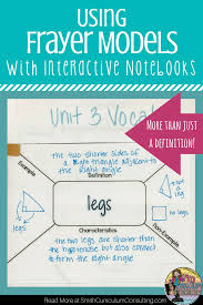 Frayer Definition Using Frayer Models With Interactive Notebooks Smith Curriculum