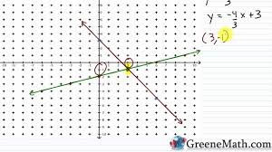 solving systems of linear equations by graphing practice