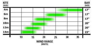 Slingshot Rpm Wind Range Chart Slingshot Sst Wind Range Imgbos Com