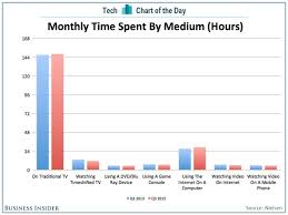 Chart Of The Day People Watch A Lot Of Tv Media O