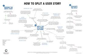 User Story Requirements Template How To Split User Stories Agile For All