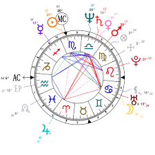 Astrology And Natal Chart Of Stephen Root Born On 1951 11 17