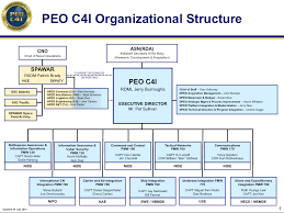 Air Staff Org Chart 57 Explicit Opnav Org Chart 2019