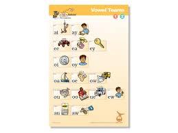Wilson Vowel Chart Vowel Teams Poster 1 2