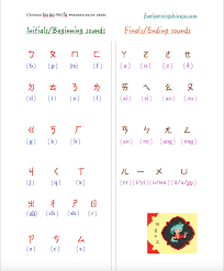 A Simple Bopomofo Chart Helps Me Learn Chinese Fun