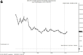 Usd Jpy Long Term Chart A Chart Update On The Japanese Stock Indexes And The Yen
