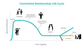 Relationship Progression Chart Stages Of Committed Relationships