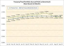 Will Vs Trust Chart Treasury Trust Accrued Yield Vs Benchmark Washington