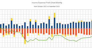 Income Expense Profit Chart Looking Back Now