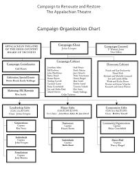 Abundant Theater Organizational Chart Organizational