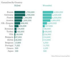 Casualties Ww1 Facts