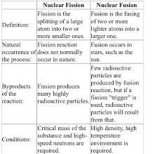 comparing fission fusion just science aqa physics and physical science