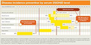 Simplefootage Normal Vitamin D Levels Chart Nmoll