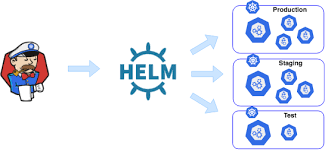 Helm Charts For Kubernetes What Is Helm And Why Is It Important For Kubernetes