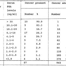 Psa Levels Age Chart Www Bedowntowndaytona Com