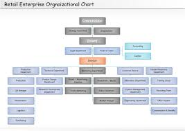 Retail Organizational Chart Organizational Chart Flow