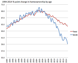 Homeownership Rate Chart Chart Of The Day Homeownership Over Time Streets Mn