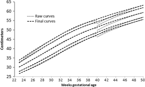 Peditools Fenton Growth Chart Boys Meta Analysis Length Curves Dotted With The Final