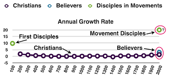 Christian Growth Chart Mission Frontiers Vision For A Refugee Kingdom Movement