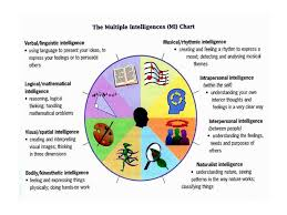 multiple intelligences how we each learn st catherine family  multiple intelligences resources click on the links below to learn more