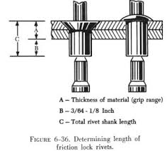 aircraft rivet types. as a general rule, the shank of rivet should extend beyond material thickness approximately 3/64 inch to 1/8 before stem is pulled (see aircraft types r