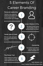5 elements of career branding 5 elements of career branding 3