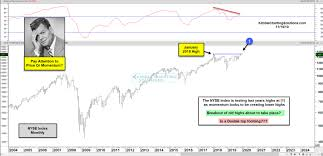 Nyse Arms Index Chart Nyse Eyes Strong Bullish Message Investing Com