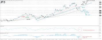 Alibaba Stock Stays Below Uptrend Line