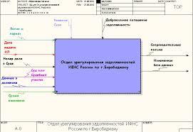 Отчет по практике в налоговой инспекции отдел урегулирования  Банк рефератов и курсовых готовые дипломные