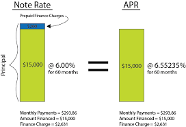 Car Loan Interest Rate Chart Car Loans Apr Vs Interest Rate For A Car Loan Ifs