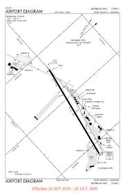 Drzewiecki Design Air Transport