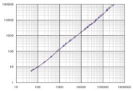 Logarithmic Graphs Piggraphy Alevel Skills