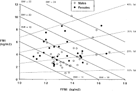 Body Mass Index Chart For Infants Figure 4 From A Hattori Chart Analysis Of Body Mass Index In
