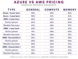 A Look At Azure Vs Aws Pricing In 2018 2019 Cloudhealth By