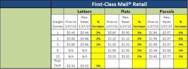 Details Of The Usps January 27 2013 Price Increase