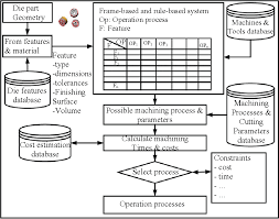 And Extrusion Chart Figure 25 From A Process Planning System With Feature Based