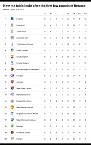 The premier league, often referred to exonymously as the english premier league or the epl (legal name: Analysing The Premier League Table The Athletic