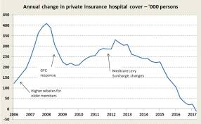 into phi by a measure known as lifetime health cover which sees premiums rising by two percent each year if people don t take out private insurance