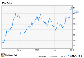 Best Financial Charts Could Best Buy Stock Surge Another 30 The Motley Fool