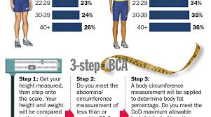 Navy Bmi Standards Chart Navy Bca Standards Chart Best Picture Of Chart Anyimage Org