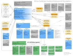 Company Ownership Chart Scl Group Companies Shareholders Wendy Siegelman Medium