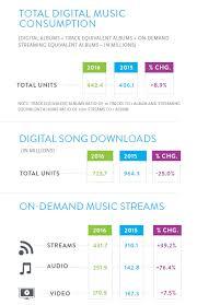 2016 U S Music Year End Report Nielsen