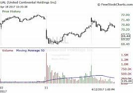 Remember United Continentals Big Stock Drop Last Week It