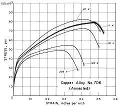 Bronze Hardness Chart Standards Properties Mechanical Properties Of Copper And