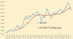 World Oil Inventory Chart World Oil Production February 2019 Data Peak Oil Barrel