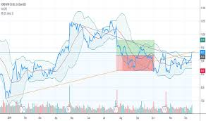 F Stock Price And Chart Nyse F Tradingview