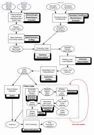 best resume builder websites best resume builder websites lovely procedure flow chart template